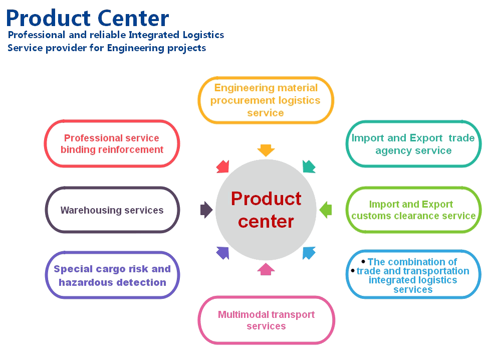 Service Advantage and Product Center